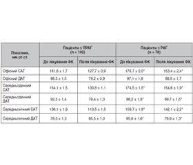 Підвищення ефективності лікування резистентної гіпертонії за допомогою фіксованої комбінації 3-компонентної антигіпертензивної терапії