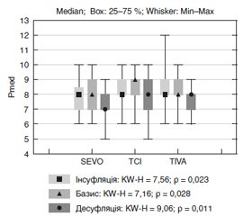 Comparison of hemodynamic and ventilation parameters using various methods of anesthesia for laparoscopic cholecystectomy