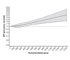 Застосування інгібіторів ангіотензинперетворюючого ферменту та ризик раку легенів