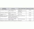 Рациональная антибиотикотерапия БГСА-инфекции как фактор профилактики первичной и вторичной острой ревматической лихорадки