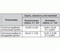 Використання розчину діоксизолю в комплексному лікуванні хронічних анальних тріщин