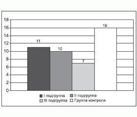 Диагностика и лечение нарушений церебральной гемодинамики у больных с хроническим обструктивным заболеванием легких
