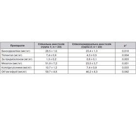 Мультимодальна анестезія/аналгезія вкомплексі анестезіологічного забезпечення протезування кульшового суглоба