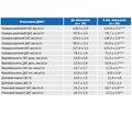 Метаболічні та органопротекторні ефекти телмісартану в пацієнтів із гіпертонічною хворобою