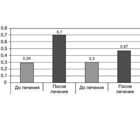 Зрительные функции до и после применения нейропротектора  в комплексной терапии амблиопии  у детей