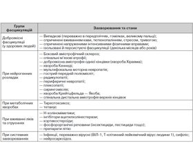 Benign fasciculation syndrome: clinical cases, literature review