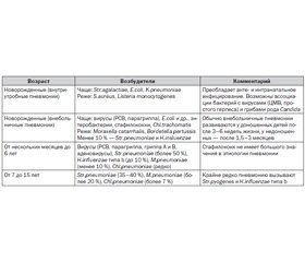 Насущные вопросы рациональной антибиотикотерапии воспалительных заболеваний нижних дыхательных путей в детской практике