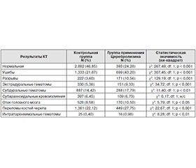 Влияние Церебролизина на клинические исходы черепно-мозговой травмы в зависимости от ее степени тяжести