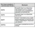 Применение плазмы, обогащенной тромбоцитами, в лечении повреждений мягких икостных тканей (обзор литературы)