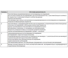 Clinical Guidelines on Diagnosis and Treatment of the Diabetic Foot Syndrome 2015 (Approved on the VII Russian Congress of Endocrinologists «Diabetes Mellitus in XXI Century — Time to Join Efforts» February 25–28, 2015)
