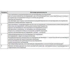 Клинические рекомендации по диагностике и лечению синдрома диабетической стопы — 2015 (утверждены на VII Всероссийском конгрессе эндокринологов «Сахарный диабет в XXI веке — время объединения усилий» 24–28 февраля 2015 года)