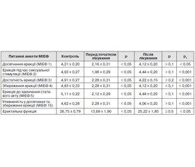 Treatment of Erectile Dysfunction in Type 2 Diabetic Men