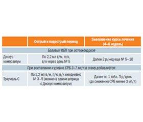 Остеохондроз: патогенетические биорегуляционные возможности применения Дискус композитум