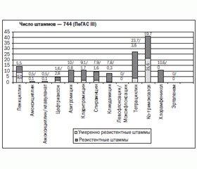 Новые возможности вакцинопрофилактики: инвазивные пневмококковые заболевания, пневмонии, отиты у детей можно предупредить