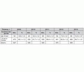 Распространенность сколиотической болезни у детей Донецкого региона