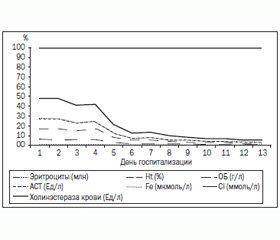 Антидотная терапия в комплексном лечении острого отравления хлорпирифосом