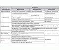 Патогенетические механизмы развития диареи у детей и методы ее лечения