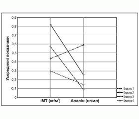 Роль апеліну у розвитку глюкометаболічних порушень (огляд літератури та власних досліджень)
