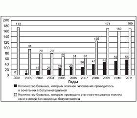 Социально-экономические результаты многолетней ботулинотерапии у больных детским церебральным параличом