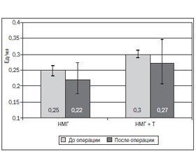Оптимизация профилактики венозных тромбоэмболических осложнений в оперативной онкопульмонологии