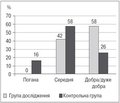 Ефективність отилонію броміду як спазмолітичного препарату підчас ендоскопічної ретроградної холангіопанкреатографії