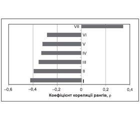 Церебральна гемодинаміка та когнітивна діяльність у хворих із дисциркуляторною енцефалопатією та метаболічним синдромом