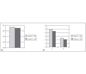 Клініко-імунологічні аспекти фармакологічної кардіоверсії в пацієнтів із когнітивною дисфункцією на фоні фібриляції передсердь