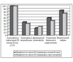 Еозинофільний езофагіт як один із проявів гастроінтестинальної харчової алергії в дітей