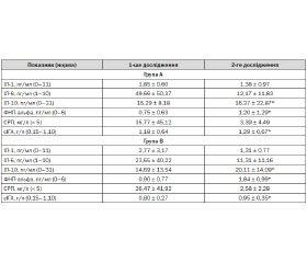 Досвід застосування комбінованого препарату Аскоріл при гострих респіраторних інфекціях у дітей