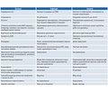 Сучасні підходи до діагностики та терапії бронхообструктивного синдрому інфекційного генезу в дітей2