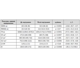 Effects of Stress on Heart Rate Variability in Emergency Medical Service Field Staff