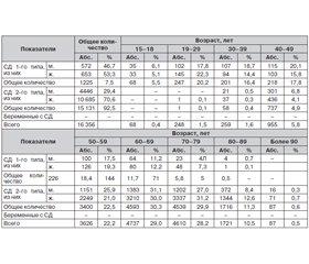 Epidemiological Aspects of Diabetes Mellitus in Tashkent on the Basis of Register Data