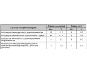 Tactics of Surgical Treatment of Polystructural Injuries of Forearm and Hand