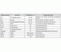 Використання автоантитіл для диференційної діагностики різних типів цукрового діабету (огляд літератури)