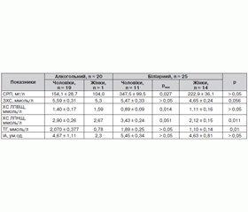 Дезінтеграційні механізми функціонування та структурні зміни підшлункової залози у хворих на гострий панкреатит з урахуванням ліпідного профілю та функції гепатоцитів