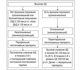 Гипертоническая болезнь ii стадии риск 3