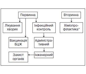 Уніфікований клінічний протокол первинної, вторинної (спеціалізованої) та третинної (високоспеціалізованої) медичної допомоги