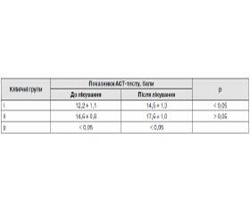 Особливості фенотипу тяжкої бронхіальної астми у школярів із схильністю до надлишкової маси тіла