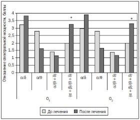 Холинергическая стратегия лечения когнитивных нарушений при дисциркуляторной энцефалопатии и метаболическом синдроме