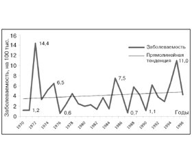 Modern Features of Epidemic Hemorrhagic Fever with Renal Syndrome in the Central Orenburg Region
