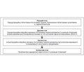 Анестезиологический менеджмент феохромоцитом вусловиях специализированного эндокринологического центра