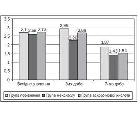 Оксидативный стресс у больных острым панкреатитом: ассоциации с синдромом системного воспалительного ответа и органной дисфункцией