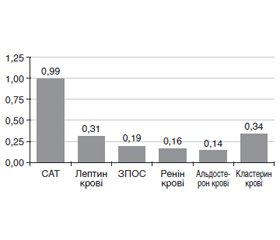 To the question of the development of arterial hypertension in urban residents with obesity