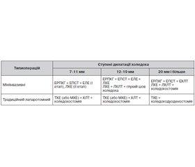 Диференційований підхід до вибору методу лікування хворих на обтураційну жовтяницю, обумовлену холедохолітіазом