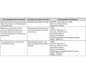 Оценка выраженности стрессовой реакции на боевую травму как элемент мониторинга состояния пациента в отделении интенсивной терапии