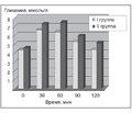 Углеводный обмен умолодых женщин спервичным ожирением