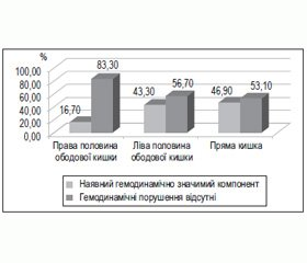 Фактори залежності тяжкості кровотечі при гострокровоточивому колоректальному раку