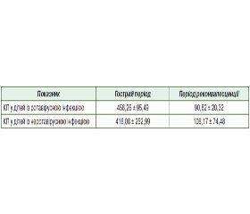 Значення фекального кальпротектину при ротавірусній інфекції в дітей раннього віку