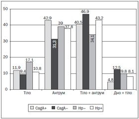 Ендоскопічні особливості змін слизової оболонки шлунка при хронічних CagA-позитивних Нр-асоційованих гастритах у дітей