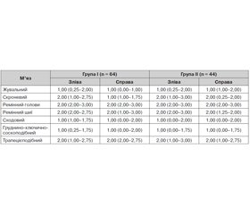 Features of pain syndrome in patients with episodic and chronic tension-type headache